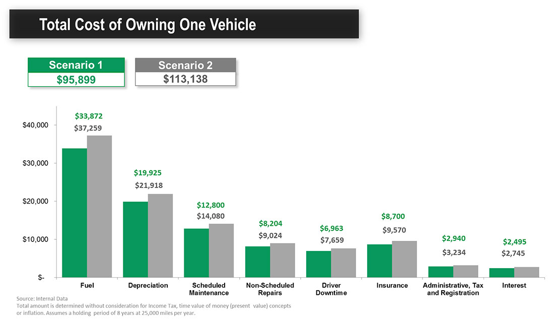Total Cost of Owning One Vehicle