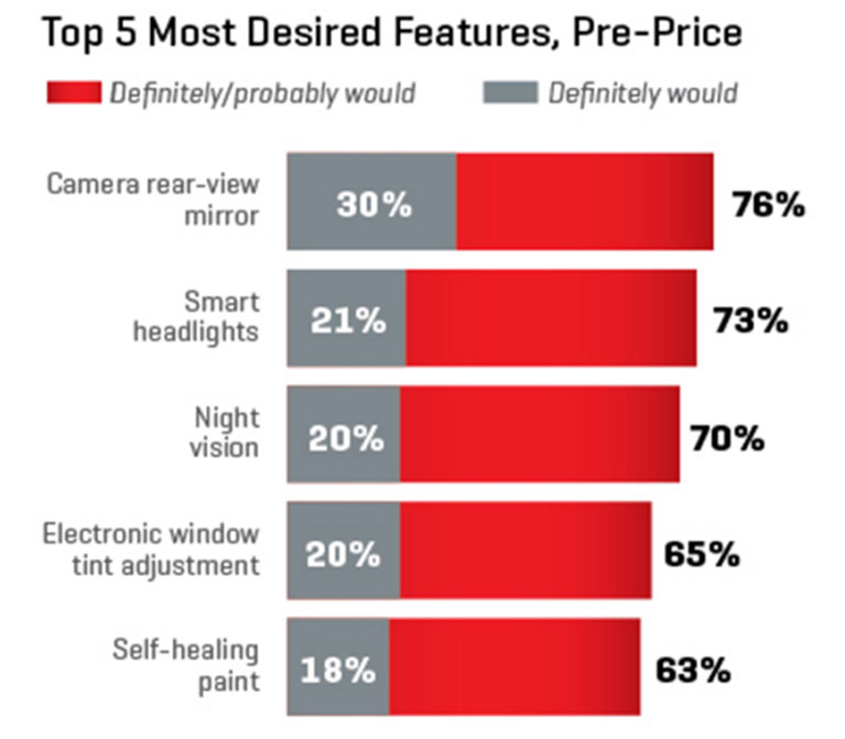 Top 5 Most Desired Features, Pre-Price Chart