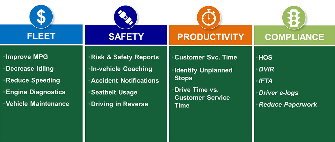Fleet Safety Productivity Compliance
