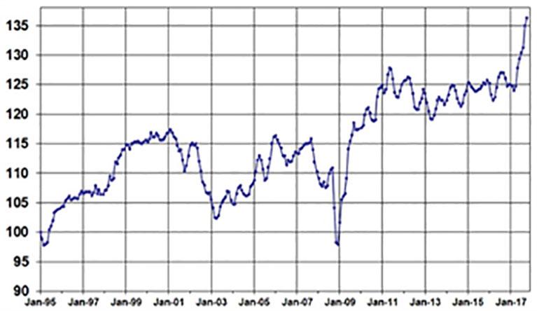 Fleet Used Vehicle Price Chart