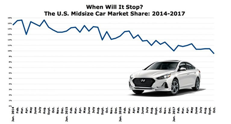 Mid-Size Sedan Popularity Chart