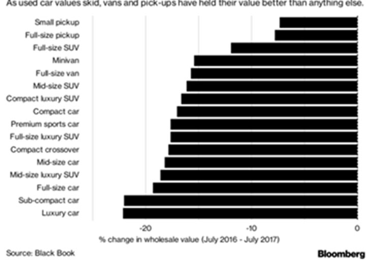 Used Car Values Graph