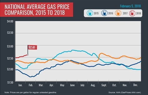 National Average Gas Price Comparison, 2015 to 2018: February 5, 2018