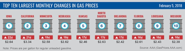 Top Ten Largest Monthly Changes in Gas Prices: February 5, 2018