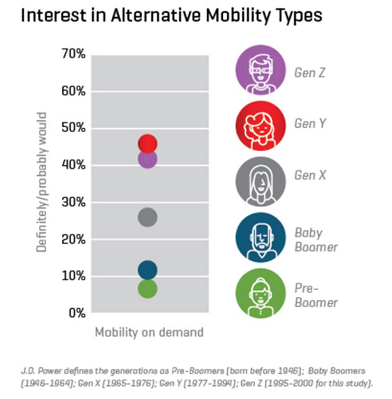Interest in Alternative Mobility Types Chart